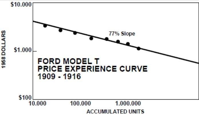 La courbe d'experience