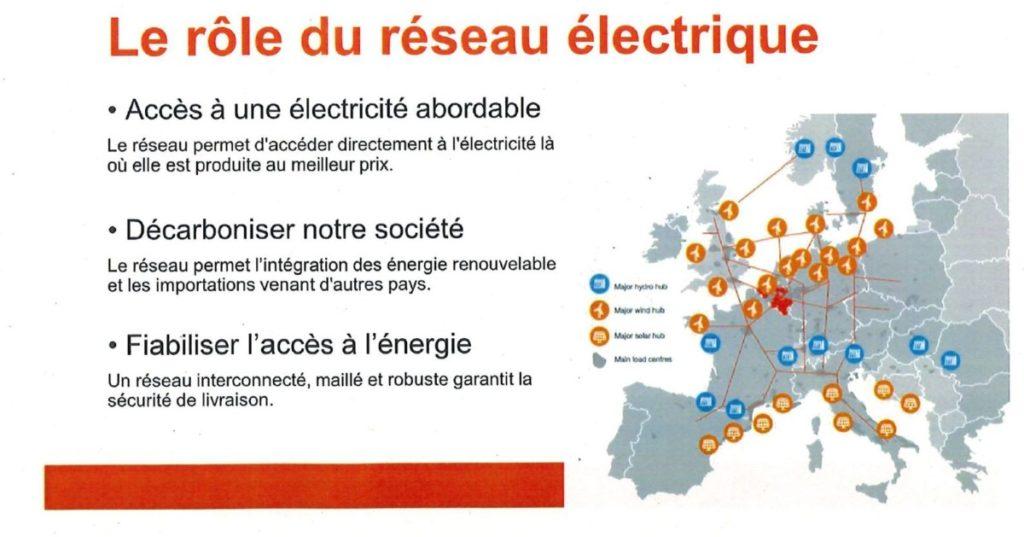 ELIA CCATM - Quel est le rôle du réseau électrique