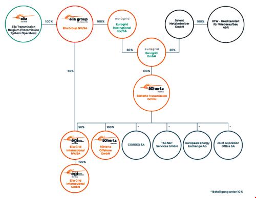 Structure et origine de l'actionnariat de 50Hertz