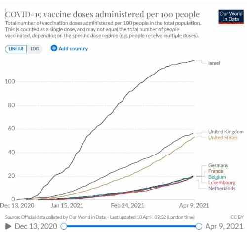 Vaccination dans le monde au 09-04-2021