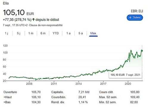 ELIA Tracé SUD - Evolution boursière