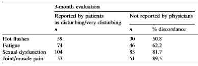 Discordance Médecins patients dans l'évaluation des effets secondaires