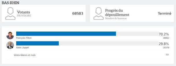 resultats-2eme-tour-primaire-bas-rhin