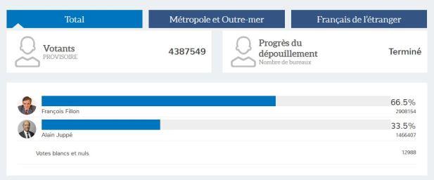 resultats-2eme-tour-primaire-france