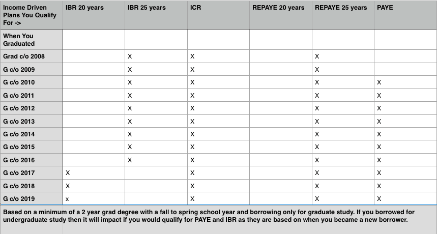 What repayment plans you qualify for if you only borrowed for your graduate degree, based on when you graduated.