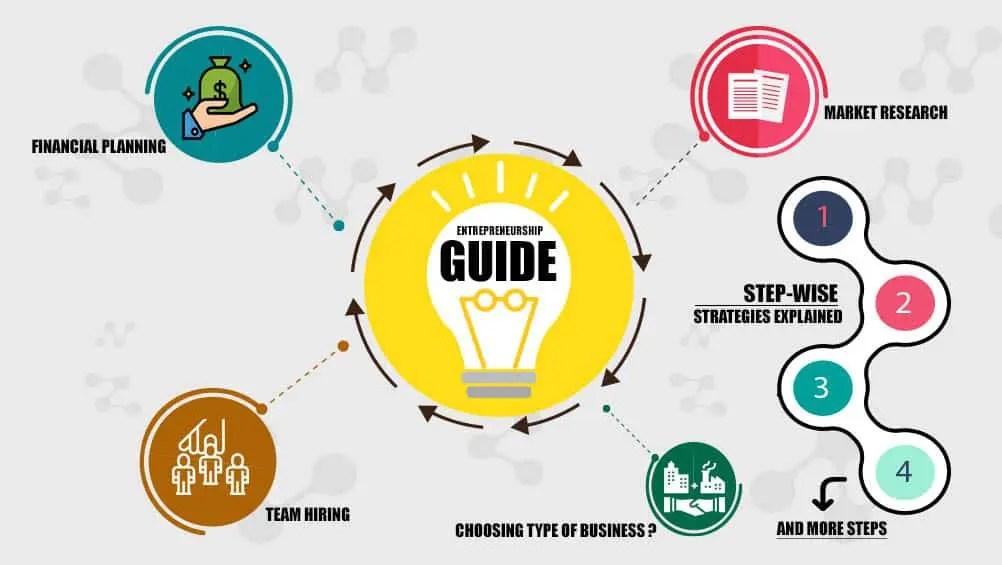 The Entrepreneurship Guide: Steps to becoming an Entrepreneur!