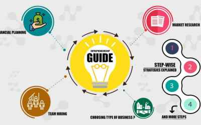 The Entrepreneurship Guide: Steps to becoming an Entrepreneur!