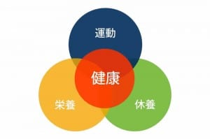 健康管理の3本柱