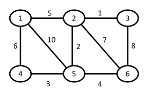 Graph Representation: Adjacency Matrix - Lets Code Them Up!