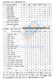 Rajasthan Police Vacancy District Wise