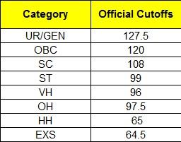 SSC CHSL Cut-offs