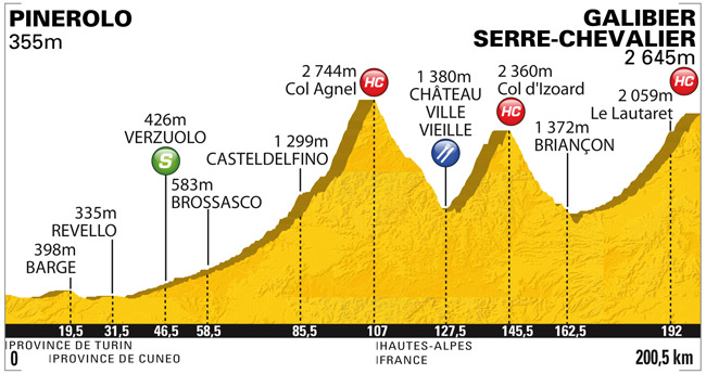 Profile for a Tour de France Mountain Stage. This one includes three mountains.