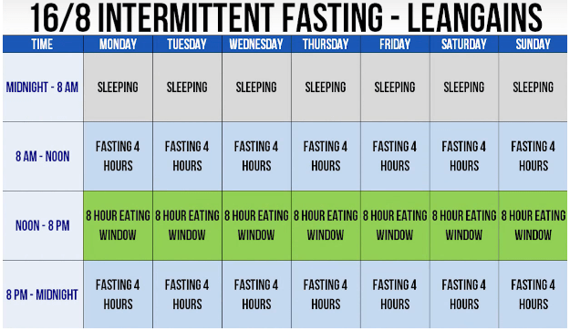 Intermittent fasting means eating within an 8 hour window.