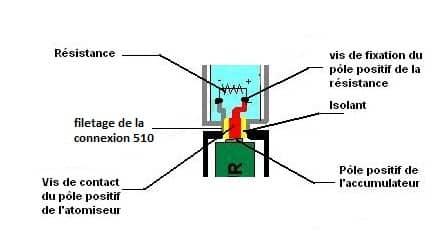 Chauffet et surchauffe Schéma 2
