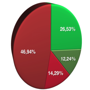 Resultaten neurostimulator na tweede programmatie