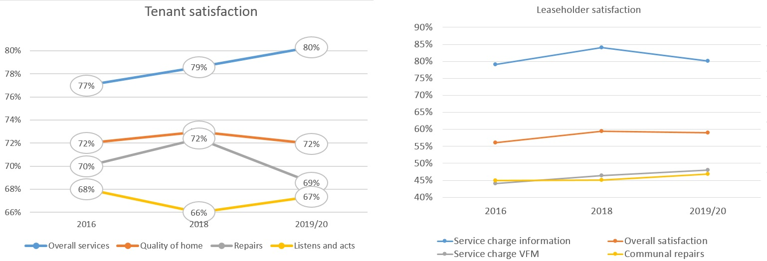 Graphs tracking overall tenant and leaseholder satisfaction from 2016 to 2020