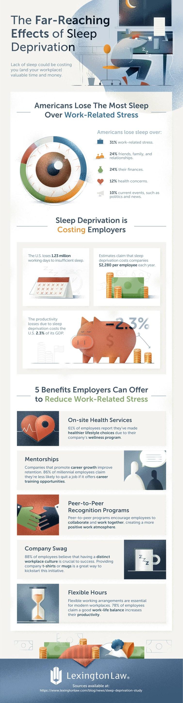 Sleep Deprivation and Job Productivity