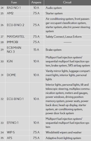 Lexus Is 250 Fuse Manual | Wiring Diagram Centre