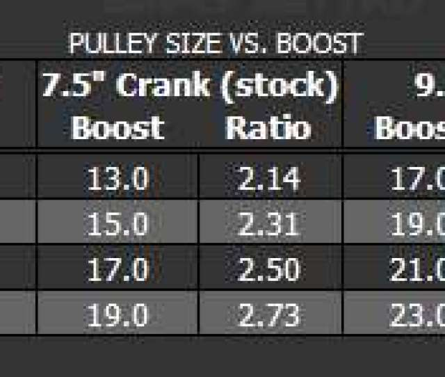 Here Is What Whipple Provided On Information About Crank Pulley Size And Boost In A Cobra