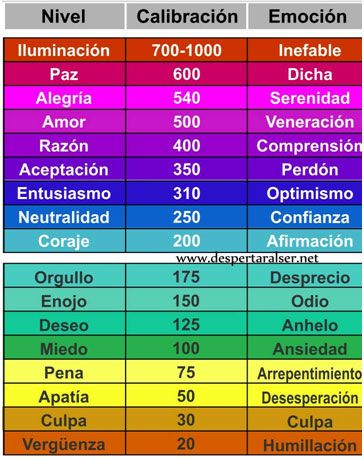 tabla-frecuencias-vibratorias