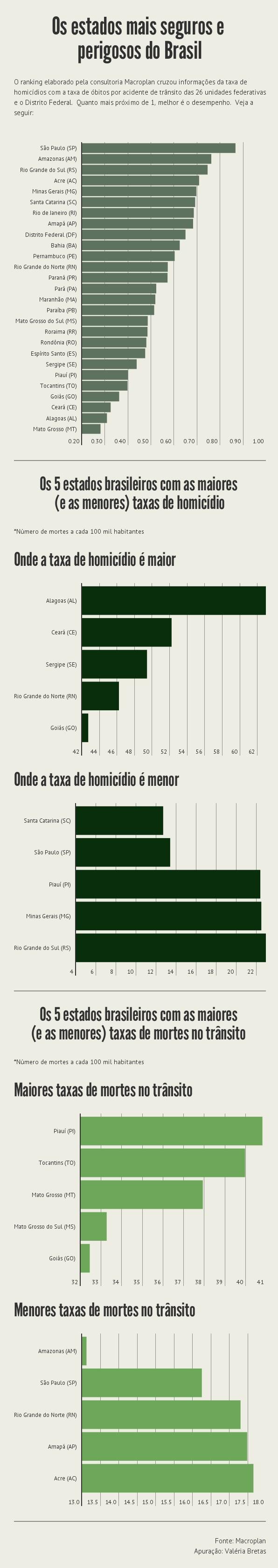 portal-lf-news-noticias-lauro-de-freitas-a-bahia-esta-entre-os-10-estados-menos-perigosos-do-brasil