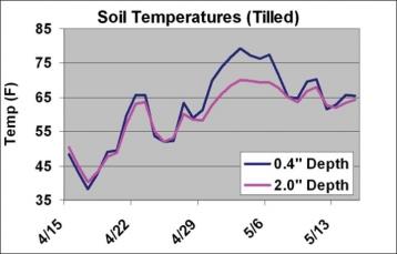 temperatura suolo lavorato a -1 e -5 cm