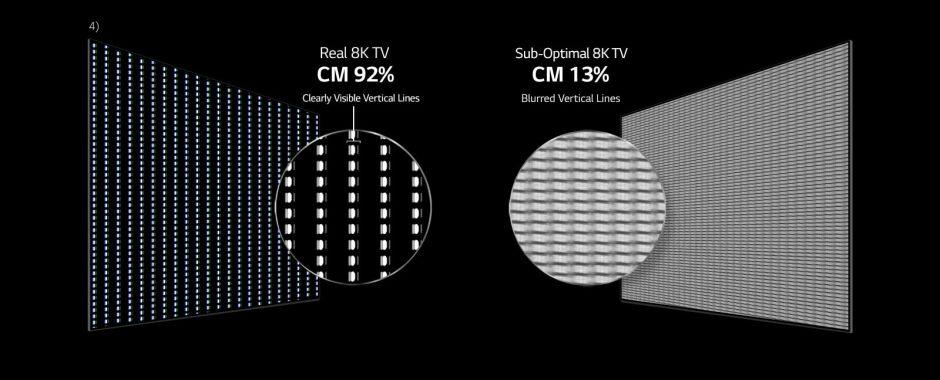 LG OLED 8K TV - Measured in Accordance to International Standards1