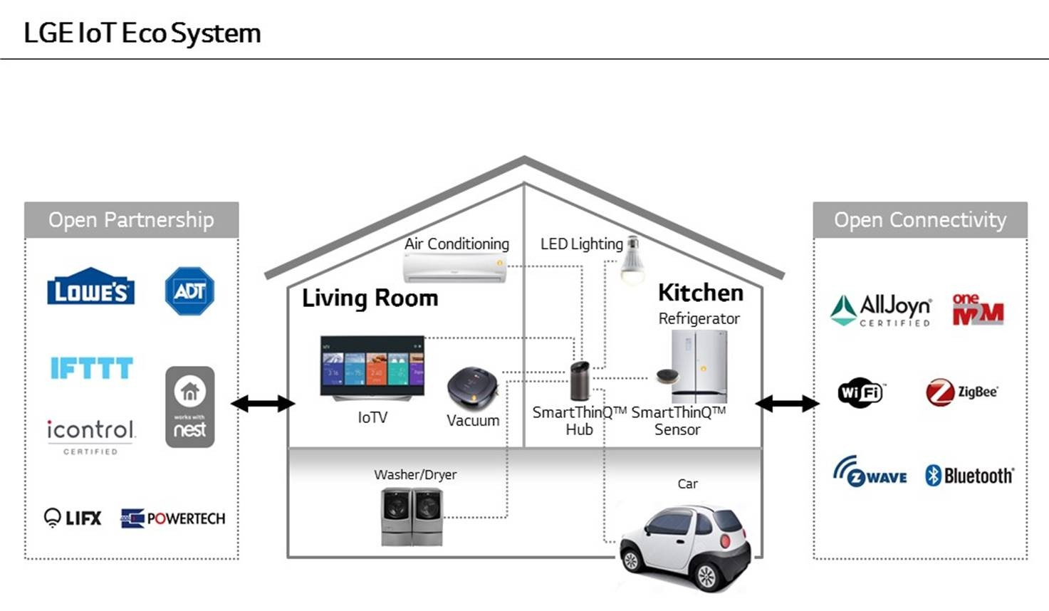 Lg Advances Smart Home Ecosystem With Smartthinq Hub At