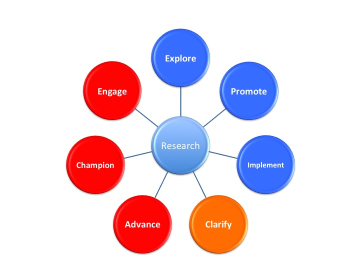 EPIC model: communicate your interest in research