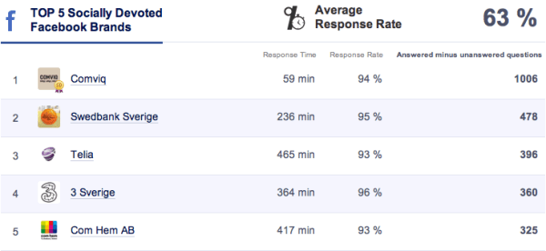 Top 5 Socially Devoted Facebook december 2013