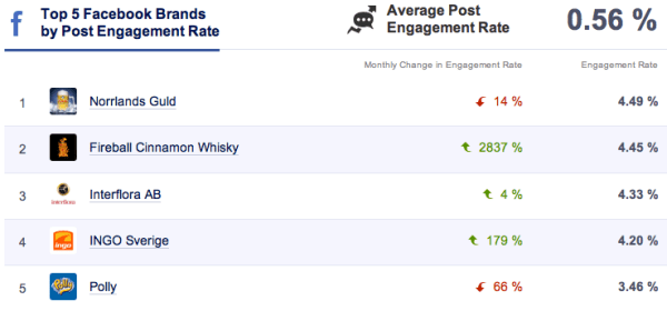 Socialbakers Facebook Engagement Rate maj 2014