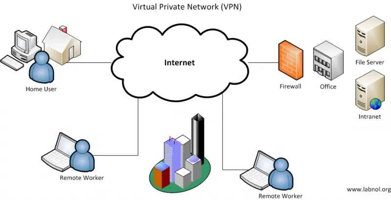 Gambaran VPN