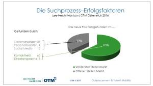 Lee Hecht Harrison I OTMDie Suchprozess-Erfolgsfaktoren