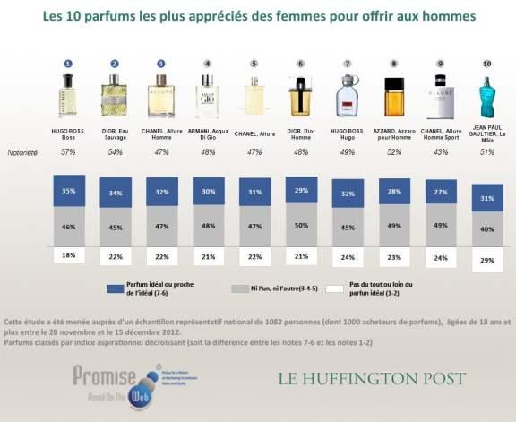 parfums-hommes-tendances