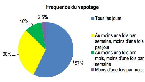 Fréquence du vapotage en France