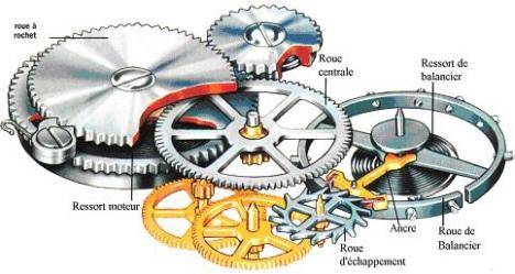 mouvement-montre-mecanique