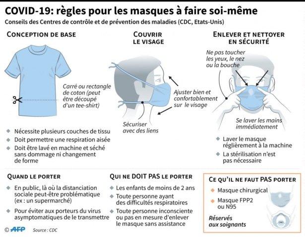 Quelques règles pour les masques à faire à la maison