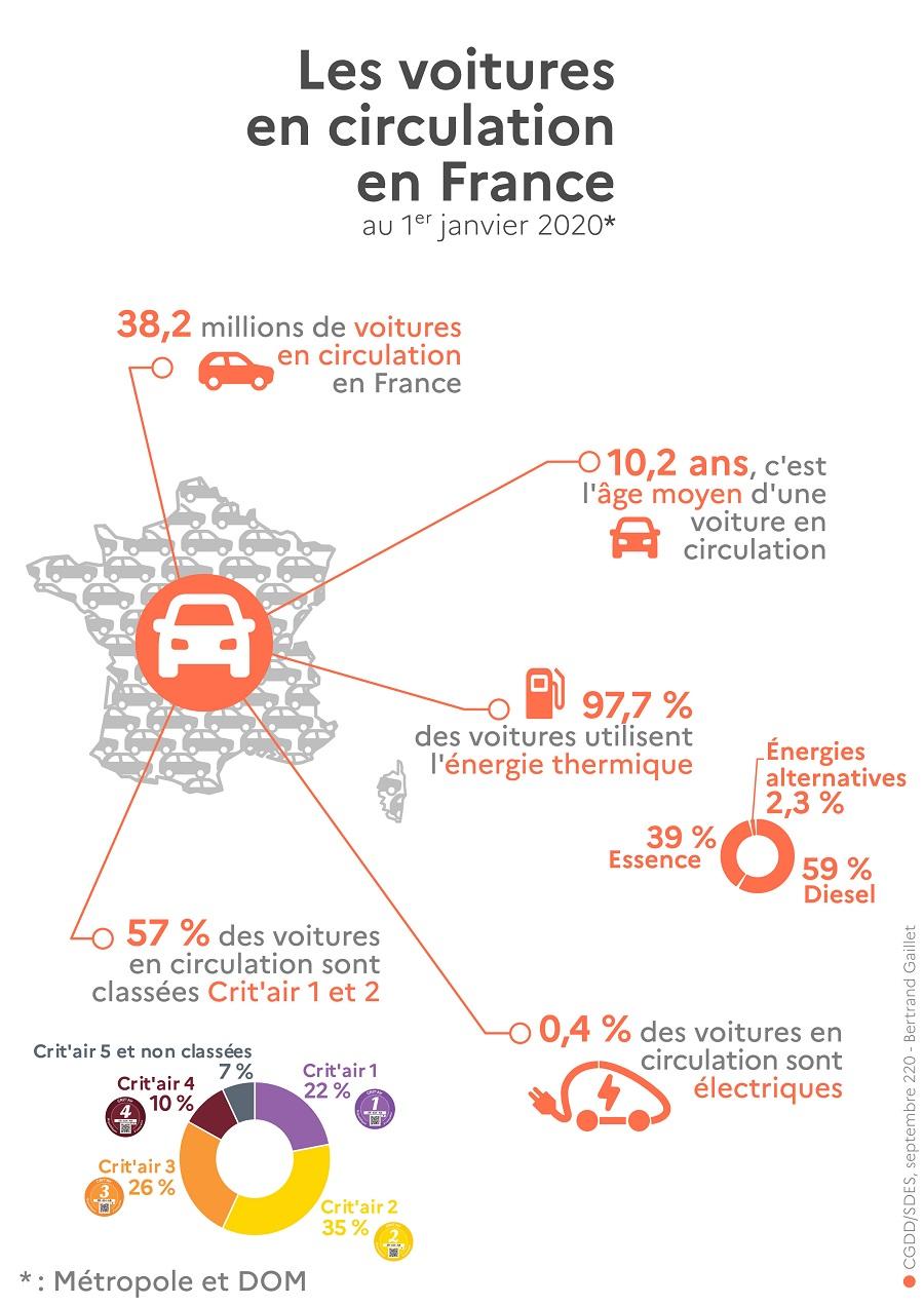 nombre de voiture en france 2020