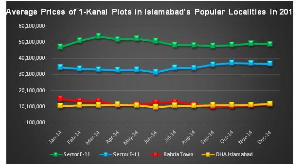 Zameen.com Islamabad Market Report