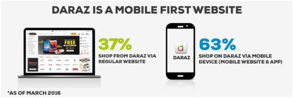 Daraz mobile website
