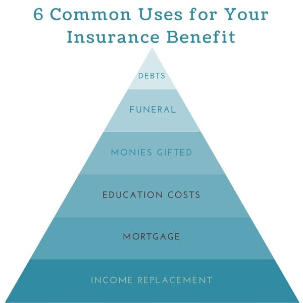 Cheaspeast Personal Insurance