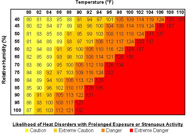 Osha Heat Stress Thermometer