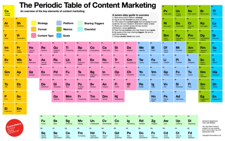 content marketing periodic table