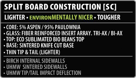 Split Board Construction