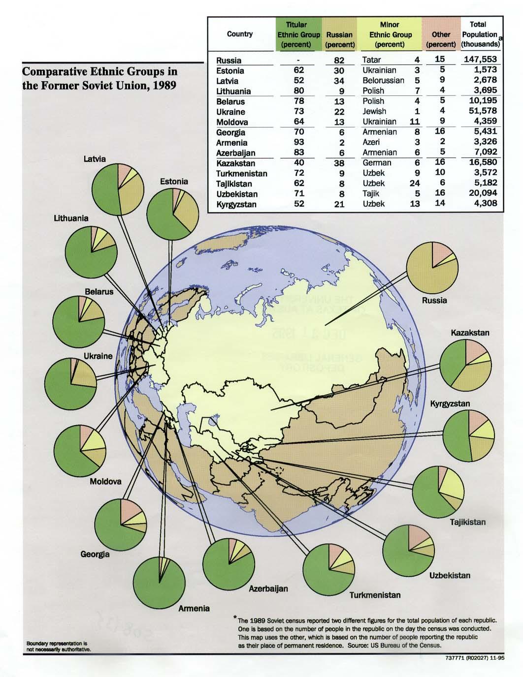 Le poids des Russes dans les républiques d'URSS en 1989 - © Université d'Austin, Texas