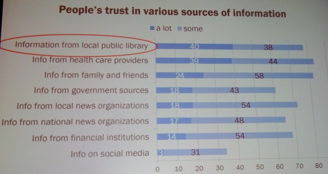 Trust in info sources