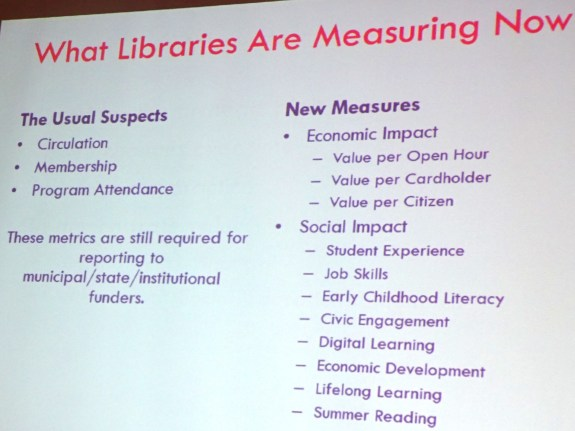 What Libraries Are Measuring Now