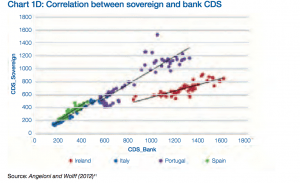 Correlation between government and commercial credit risk