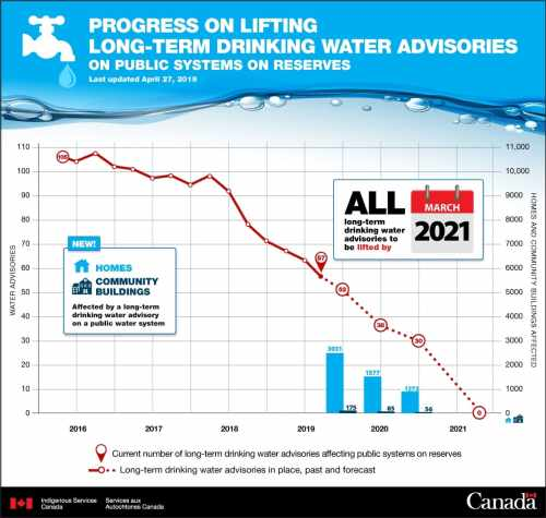 Graphic of expected reduction of long-term drinking water advisores in First Nations
