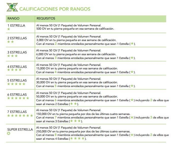 calificación por rangos Forever green xpress